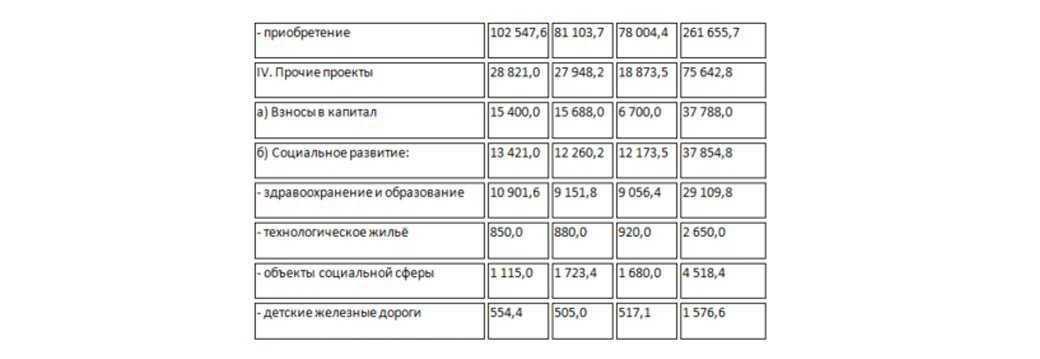 Согласно оптимистичному сценарию общий объем инвестиций в развитие инфраструктуры в рамках ДПР до 2025 года может составить более 9 трлн рублей
